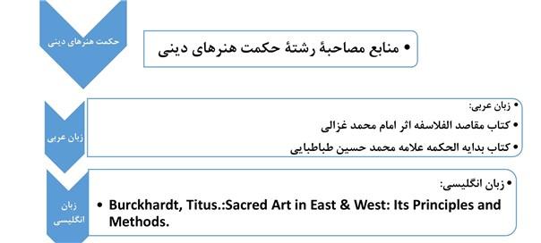 منابع دروس مربوط به مصاحبه آزمون دکترای حکمت هنرهای دینی